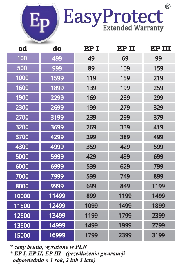 Tabela oplat